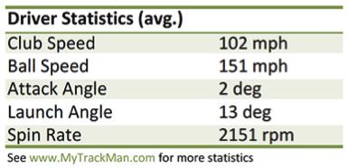 Steven Tiley Driver Stats TrackMan Combine